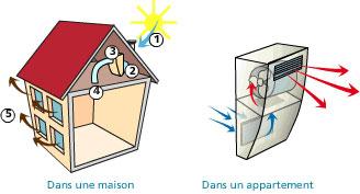Pht humidit air humide ambiant moisissures condensation - Ventilation mecanique par insufflation ...